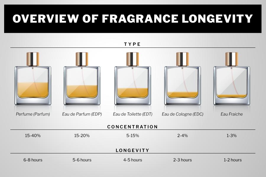 Cologne Vs Perfume: Fragrance Charts