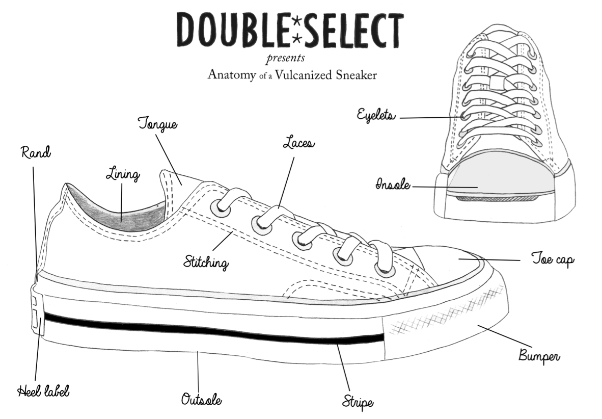 Anatomy of a vulcanized shoe