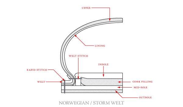 Norvegese/Storm Welt Construction