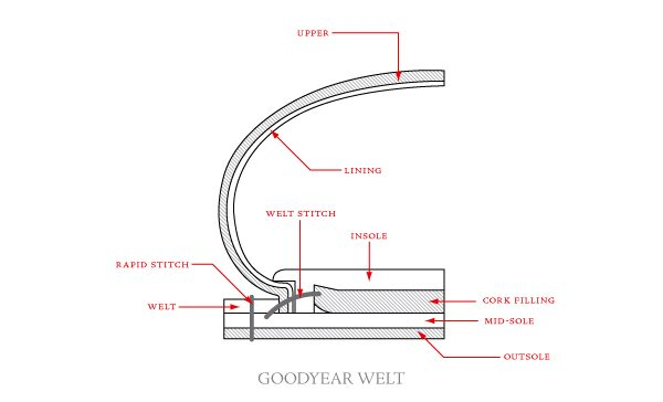 Goodyear Welt Method