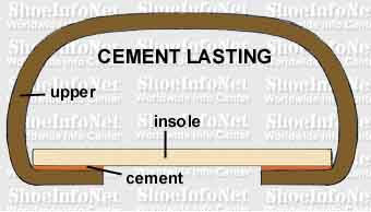 Cemented Shoe Construction