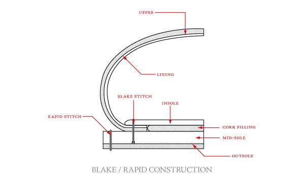 Blake Rapid Construction