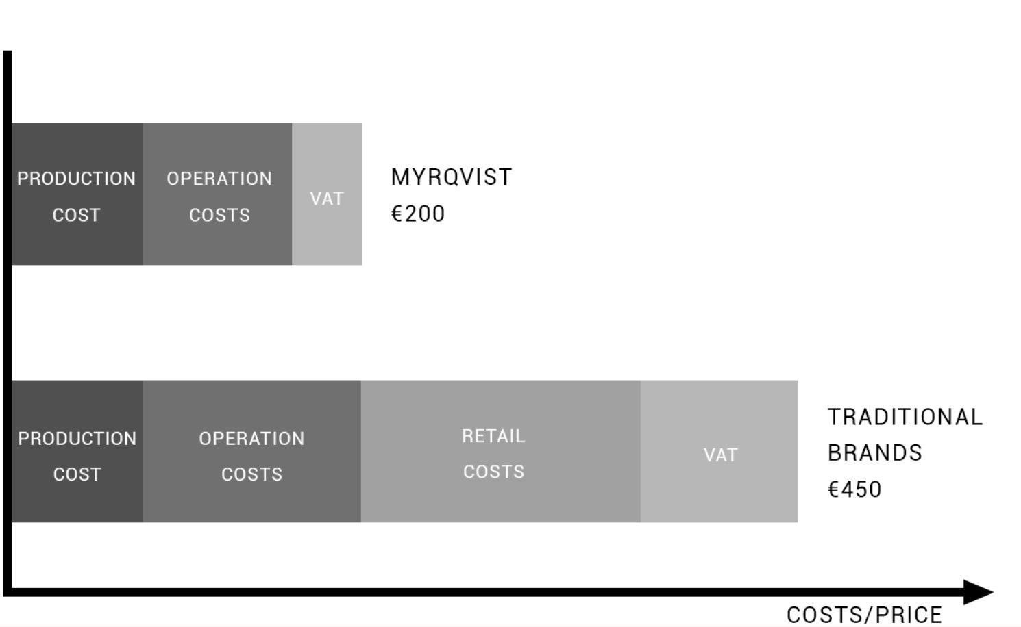 myrqvist review - business model